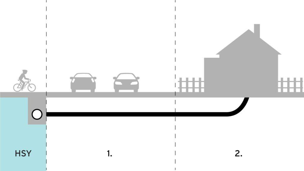 Halkileikkaus tonttijohtojen saneerausvastuista, jossa osuus 1 ulottuu tontin rajalta runkoverkkoon ja osuus 2  tontin rajalta asuinrakennukseen